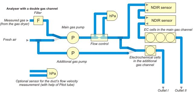 MAMOS-CEMS-Flow diagram-2